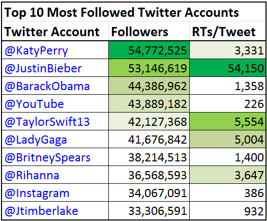 Top 10 most followed 2014